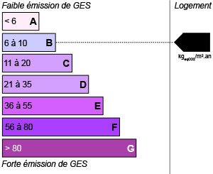 GES rating